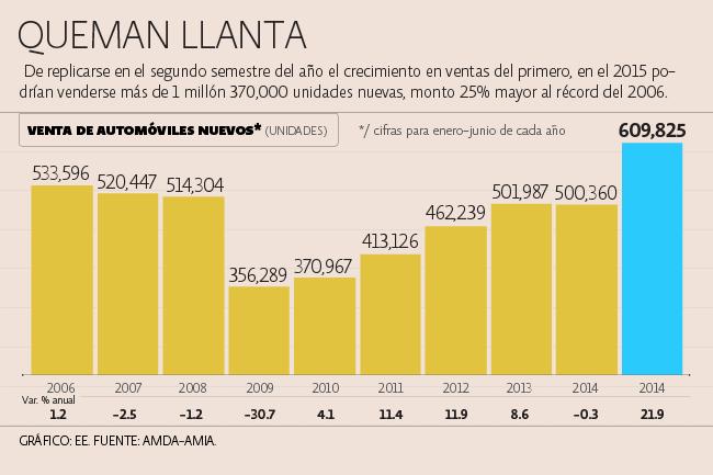 amda-sonora-record-ventas-segundo-trimestre-automotriz